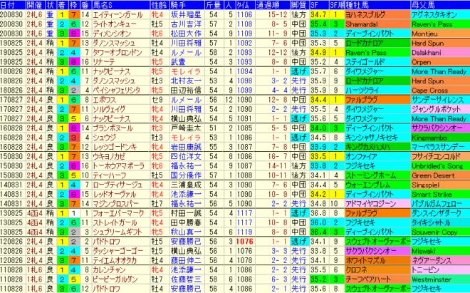 キーンランドC2021 過去10年成績データ表
