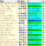 紫苑S2021 枠順確定