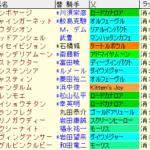 セントウルS2021 枠順確定