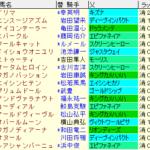 ローズS2021 枠順確定02