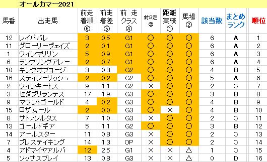 オールカマー2021 傾向まとめ表