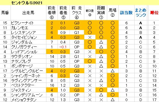セントウルS2021 傾向まとめ表