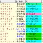 オールカマー2021 枠順確定