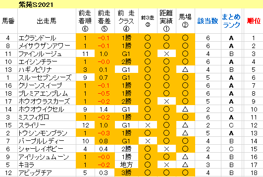 紫苑S2021 傾向まとめ表