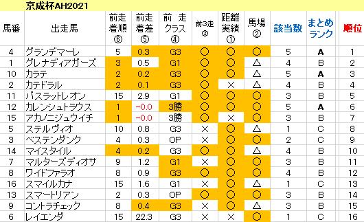 京成杯AH2021 傾向まとめ表