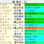 セントライト記念2021 枠順確定