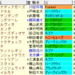 京成杯AH2021 枠順確定