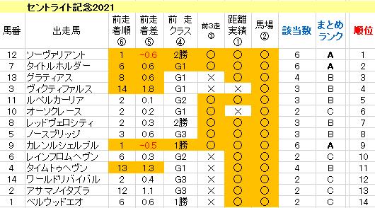 セントライト記念2021 傾向まとめ表