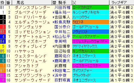 シリウスS2021 枠順確定