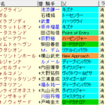 富士S 2021 枠順確定