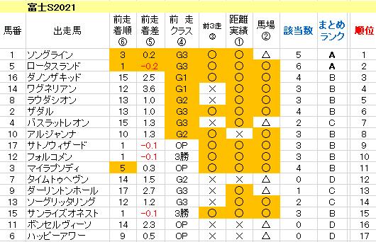 富士S 2021 傾向まとめ表