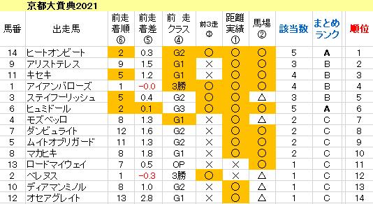 京都大賞典 2021 傾向まとめ表