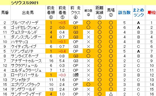 シリウスS2021 傾向まとめ表