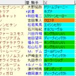 秋華賞2021 枠順確定
