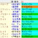 京都大賞典 2021 枠順確定