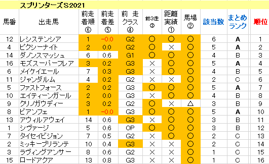 スプリンターズS2021 傾向まとめ表