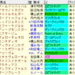 菊花賞2021 枠順確定
