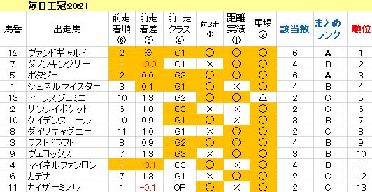 毎日王冠 2021 傾向まとめ表
