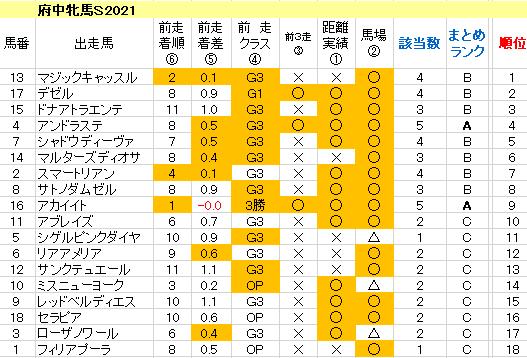 府中牝馬S 2021 傾向まとめ表
