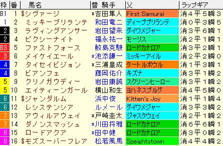 スプリンターズS2021 枠順確定