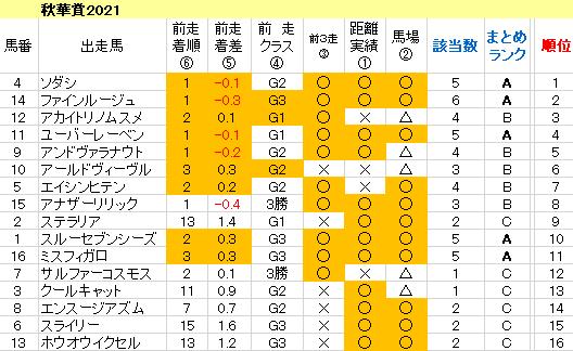 秋華賞2021 傾向まとめ表
